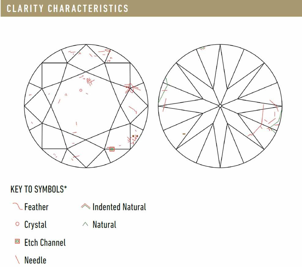 GIA Diamond Info