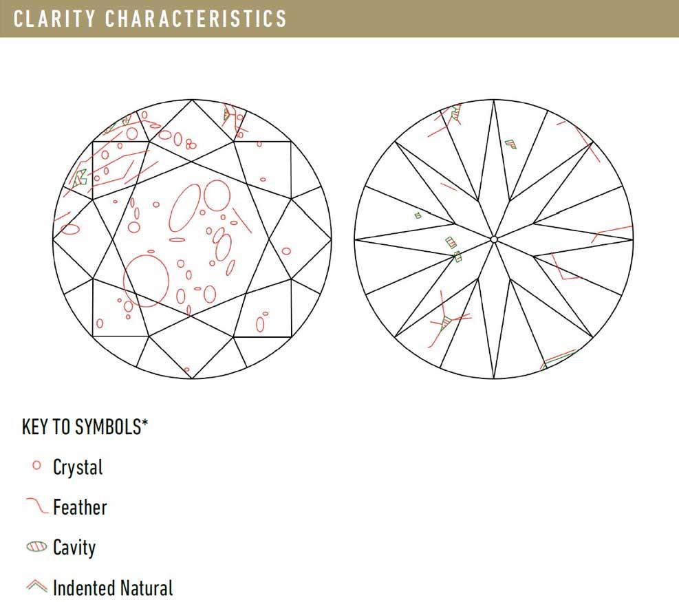 GIA Clarity Characteristics